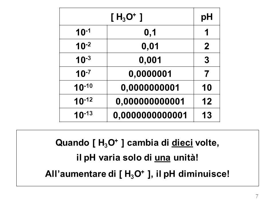 Quando [ H3O+ ] cambia di dieci volte, il pH varia solo di una unità!